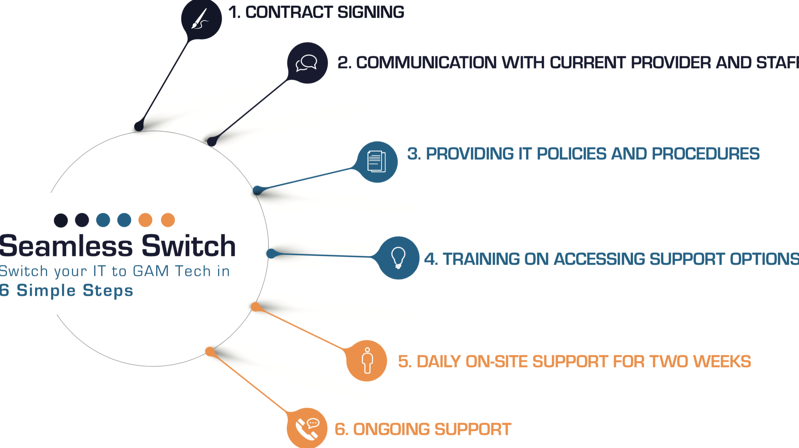 6 Simple Steps to a Seamless Switch
